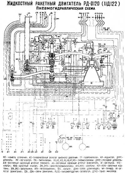 Пневмогидравлическая схема ЖРД РД-0120 (на CD схема раскрывается до размера 1590x2194, 0.6Mb)