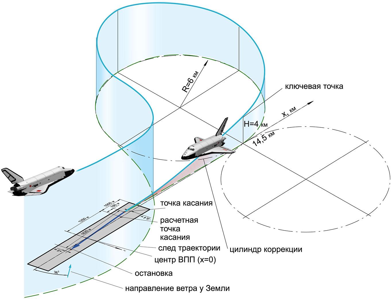 Схема полета по кругу